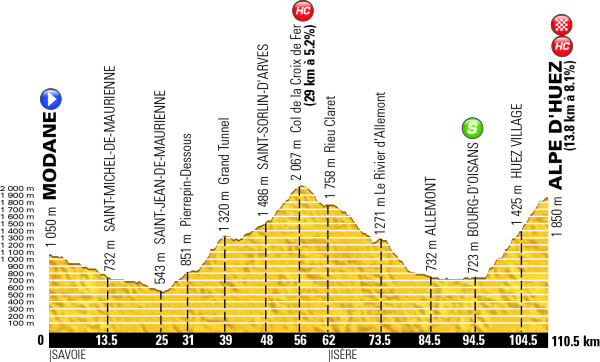 Stage Profile of Stage 20