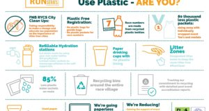 The organisers of the FNB Run Your City Series have announced that they will be implementing a Single-Use Plastic (SUP) Management Campaign that aims to drastically reduce the usage of single-use plastics by 85% at all three events which includes the:  FNB Cape Town 12 ONERUN (Sunday, 19 May 2019), FNB Joburg 10K CITYRUN (Tuesday, 24 September 2019) and FNB Durban 10K CITYSURFRUN (Sunday, 13 October 2019).  Seen here:  Runners are cheered on by supports and on route entertainment.  Photo Credit:  Tobias Ginsberg